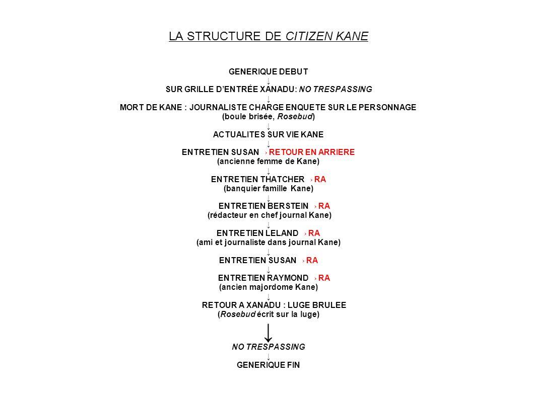 LA STRUCTURE DE CITIZEN KANE GENERIQUE DEBUT SUR GRILLE DENTRÉE XANADU: NO TRESPASSING MORT DE KANE : JOURNALISTE CHARGE ENQUETE SUR LE PERSONNAGE (bo