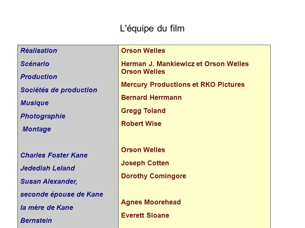 L'équipe du film Réalisation Scénario Production Sociétés de production Musique Photographie Montage Charles Foster Kane Jedediah Leland Susan Alexand