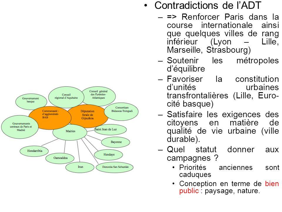 Contradictions de lADT –=> Renforcer Paris dans la course internationale ainsi que quelques villes de rang inférieur (Lyon – Lille, Marseille, Strasbo