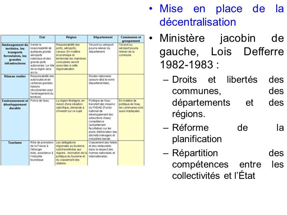 Mise en place de la décentralisation Ministère jacobin de gauche, Lois Defferre 1982-1983 : – Droits et libertés des communes, des départements et des