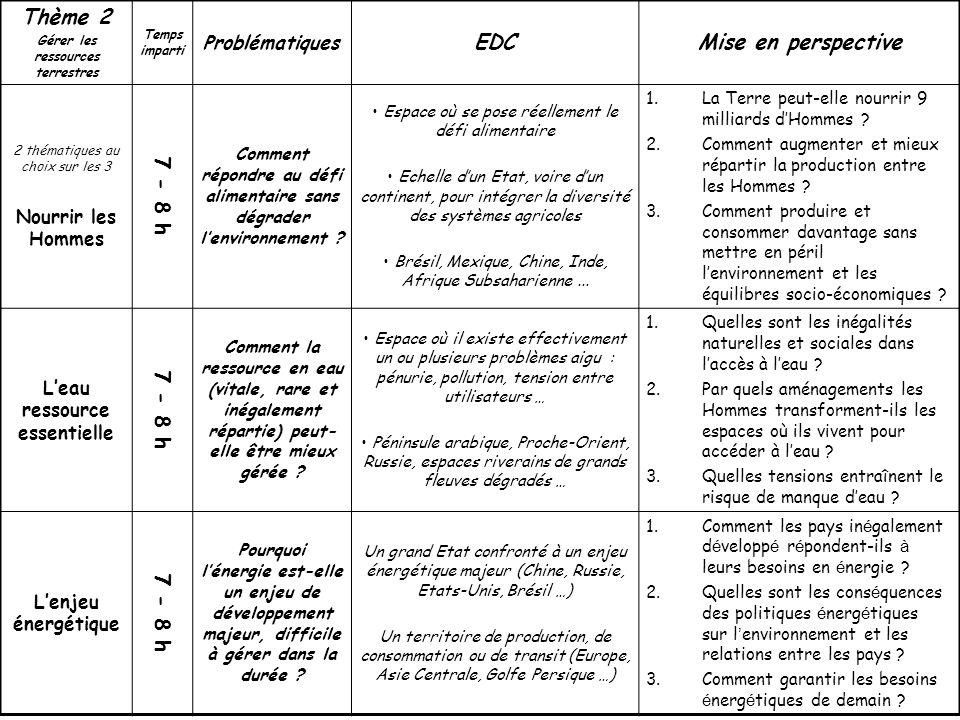 Thème 2 Gérer les ressources terrestres Temps imparti Problématiques EDCMise en perspective 2 thématiques au choix sur les 3 Nourrir les Hommes 7 - 8 h Comment répondre au défi alimentaire sans dégrader lenvironnement .