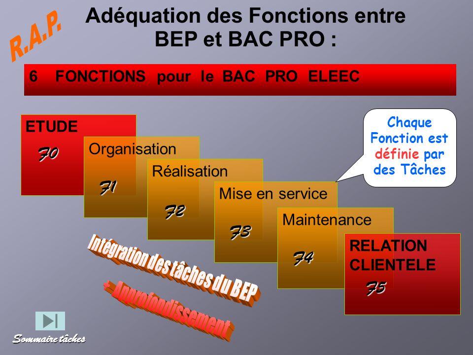 4 FONCTIONS pour le BEP : ETUDE Organisation Réalisation Mise en service Maintenance RELATION CLIENTELE 6 FONCTIONS pour le BAC PRO ELEEC F0 F1 F2 F3