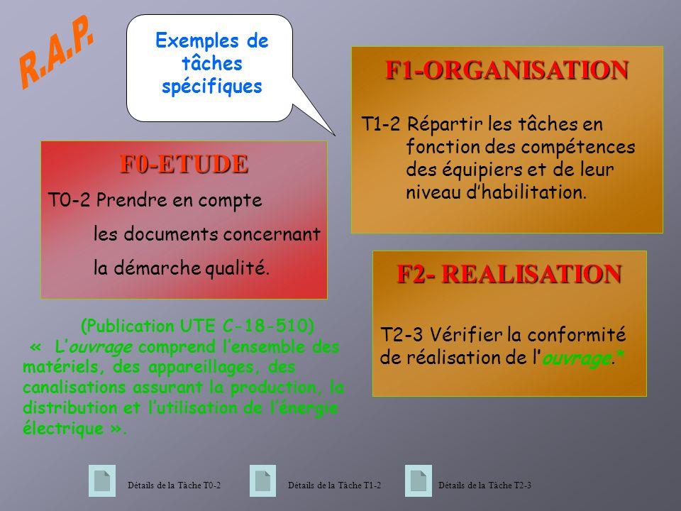 F2- REALISATION T2-3 Vérifier la conformité de réalisation de louvrage.* (Publication UTE C-18-510) « Louvrage comprend lensemble des matériels, des appareillages, des canalisations assurant la production, la distribution et lutilisation de lénergie électrique ».