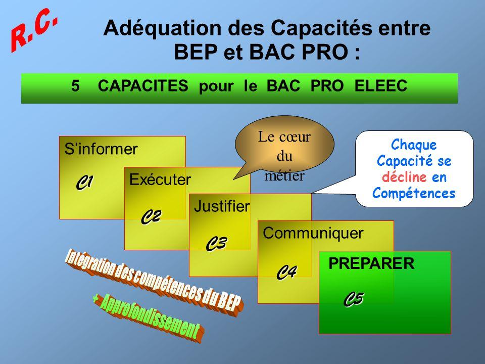 4 CAPACITES pour le BEP Sinformer Exécuter Justifier Communiquer PREPARER Le cœur du métier 5 CAPACITES pour le BAC PRO ELEEC C1 C2 C3 C4 C5 Adéquatio
