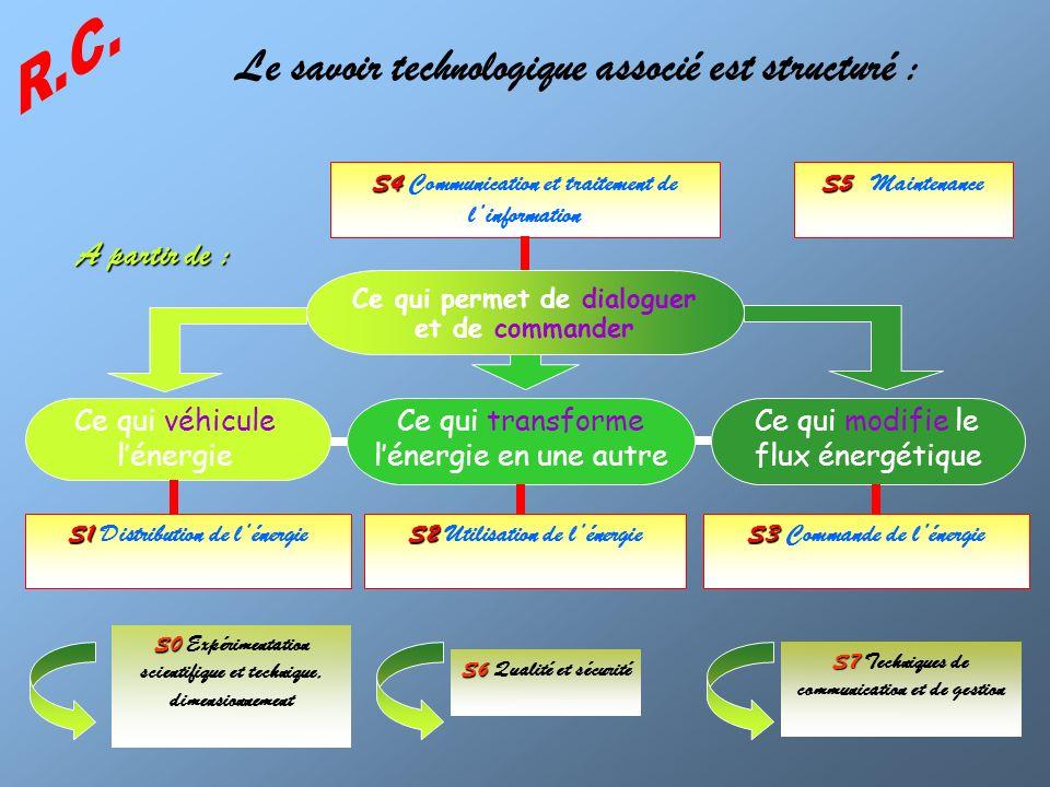 Le savoir technologique associé est structuré : S0 S0 Expérimentation scientifique et technique, dimensionnement S6 S6 Qualité et sécurité S7 S7 Techn