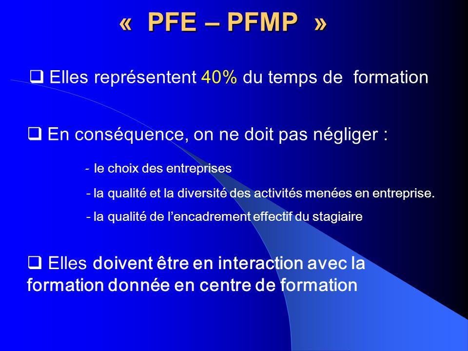 « PFE – PFMP » Elles représentent 40% du temps de formation En conséquence, on ne doit pas négliger : - le choix des entreprises - la qualité et la diversité des activités menées en entreprise.