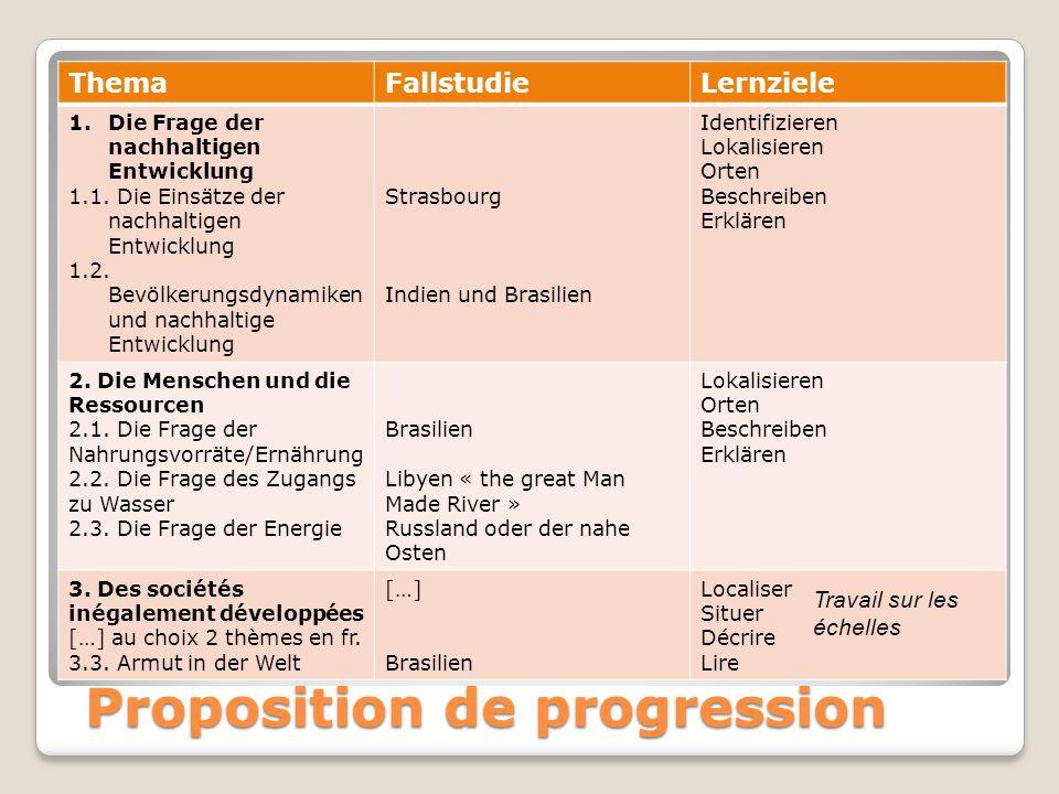 Proposition de progression ThemaFallstudieLernziele 1.Die Frage der nachhaltigen Entwicklung 1.1.