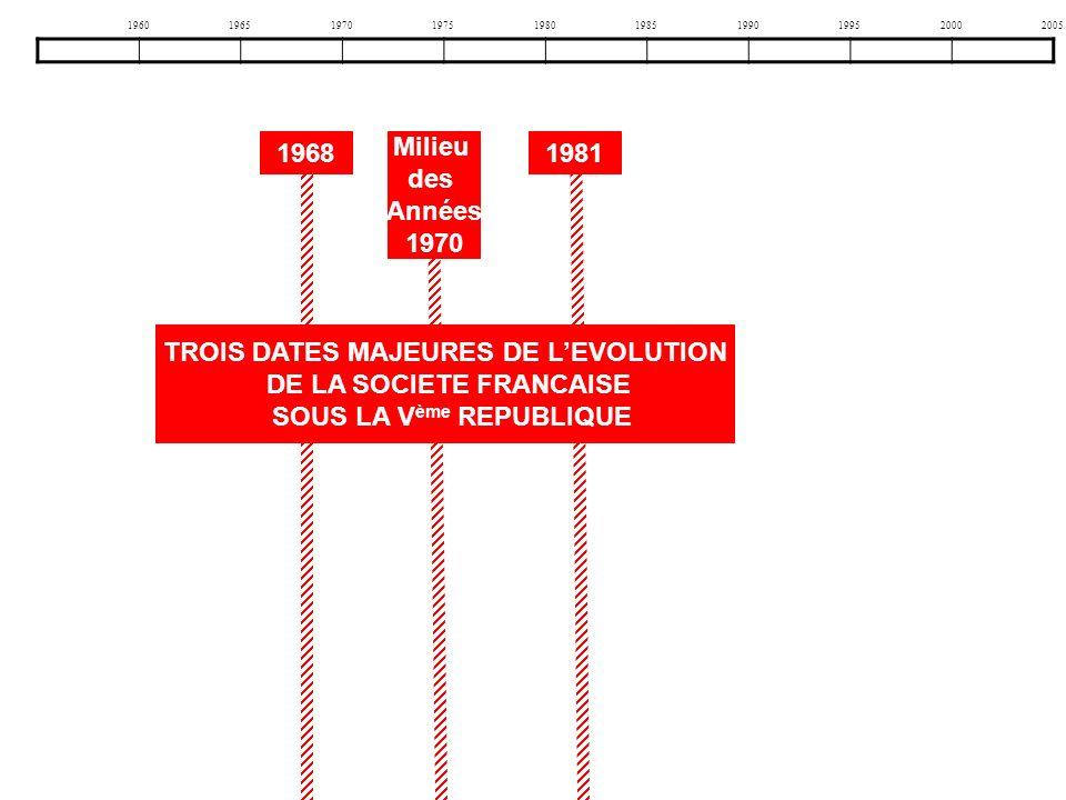 1960196519701975198019851990199520002005 19681981 Milieu des Années 1970 TROIS DATES MAJEURES DE LEVOLUTION DE LA SOCIETE FRANCAISE SOUS LA V ème REPU