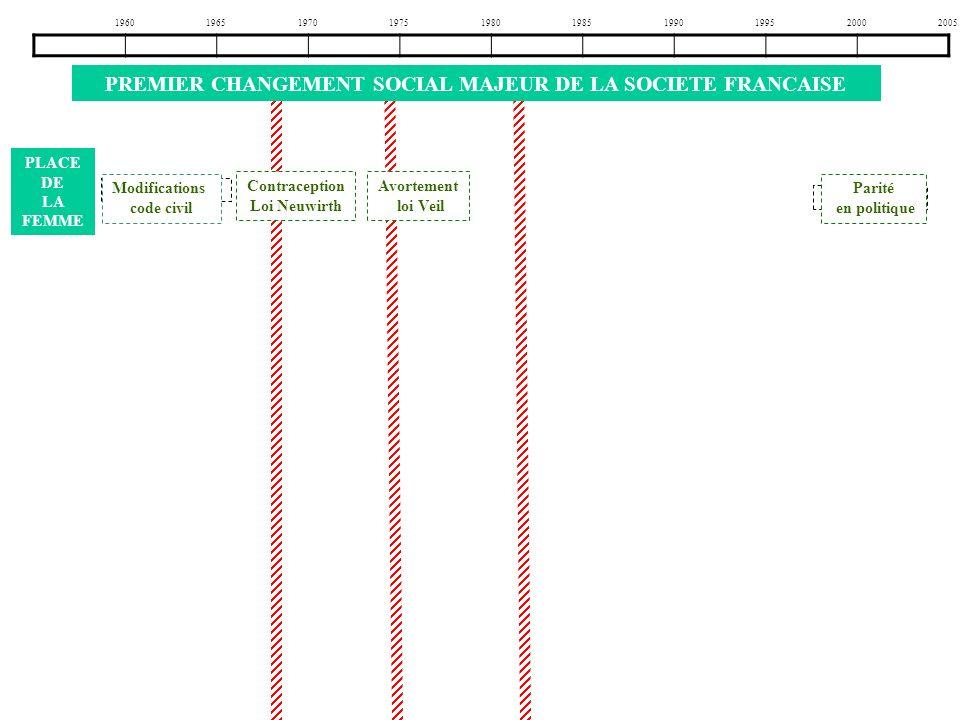 1960196519701975198019851990199520002005 ………………. loi Veil P………. en politique c………………. Loi Neuwirth Modifications code ……. PLACE DE LA FEMME Modificati
