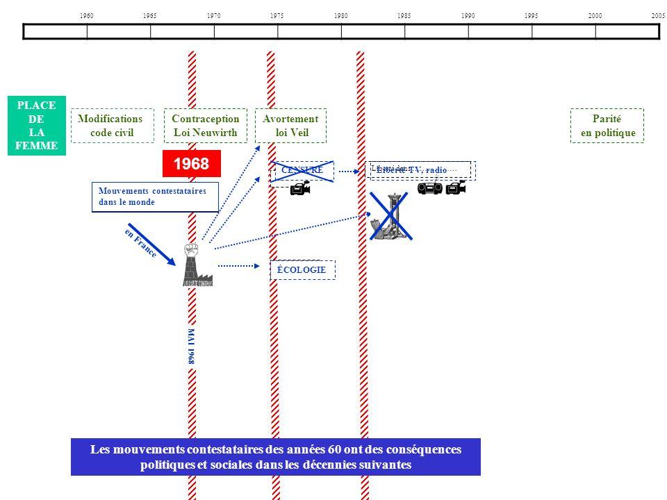 1960196519701975198019851990199520002005 C…… Liberté dans ……………… Mouvements c………… dans le monde PLACE DE LA FEMME M….196... É………… Modifications code c