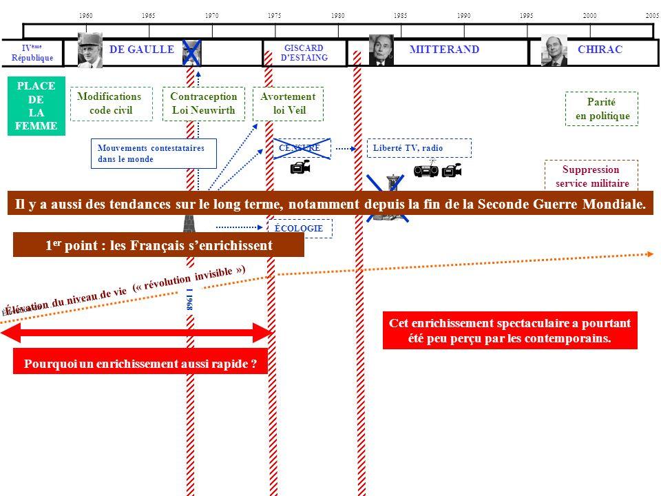 Suppression service militaire 1960196519701975198019851990199520002005 PLACE DE LA FEMME Modifications code civil Contraception Loi Neuwirth Avortemen
