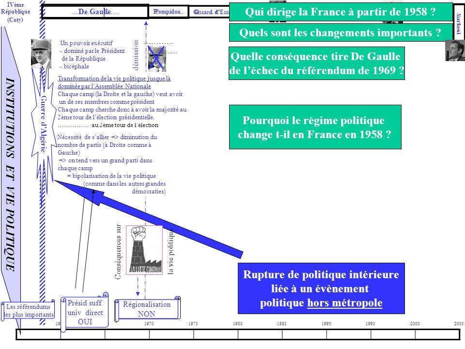 INSTITUTIONS ET VIE POLITIQUE 1960196519701975198019851990199520002005 …………………… P………….. G…….. d……………………… ………………….. …ème R…………. (Coty) Régionalisation