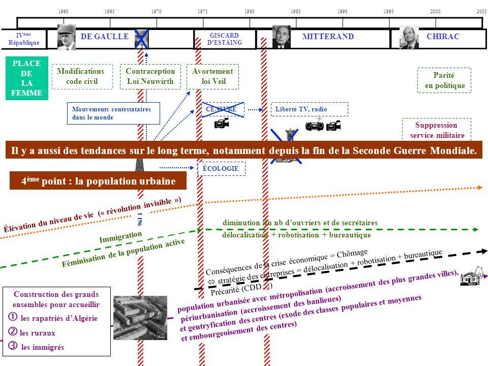 1960196519701975198019851990199520002005 PLACE DE LA FEMME Modifications code civil Contraception Loi Neuwirth Avortement loi Veil Parité en politique