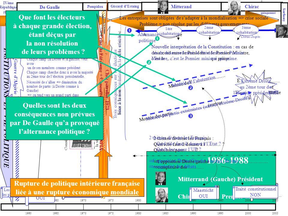 1986-1988 Mitterrand (Gauche) Président Chirac (Droite) Premier Ministre INSTITUTIONS ET VIE POLITIQUE 1960196519701975198019851990199520002005 …ème R