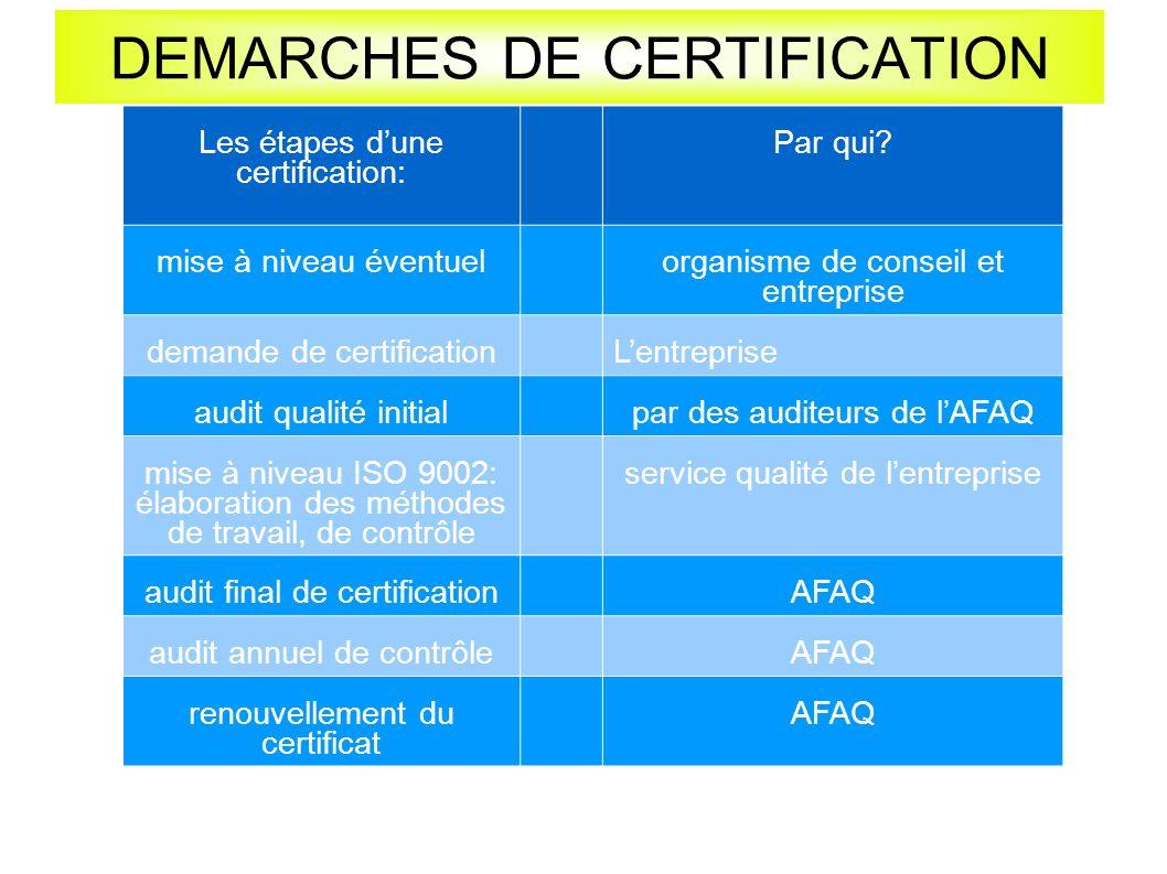 DEMARCHES DE CERTIFICATION Les étapes dune certification: Par qui.