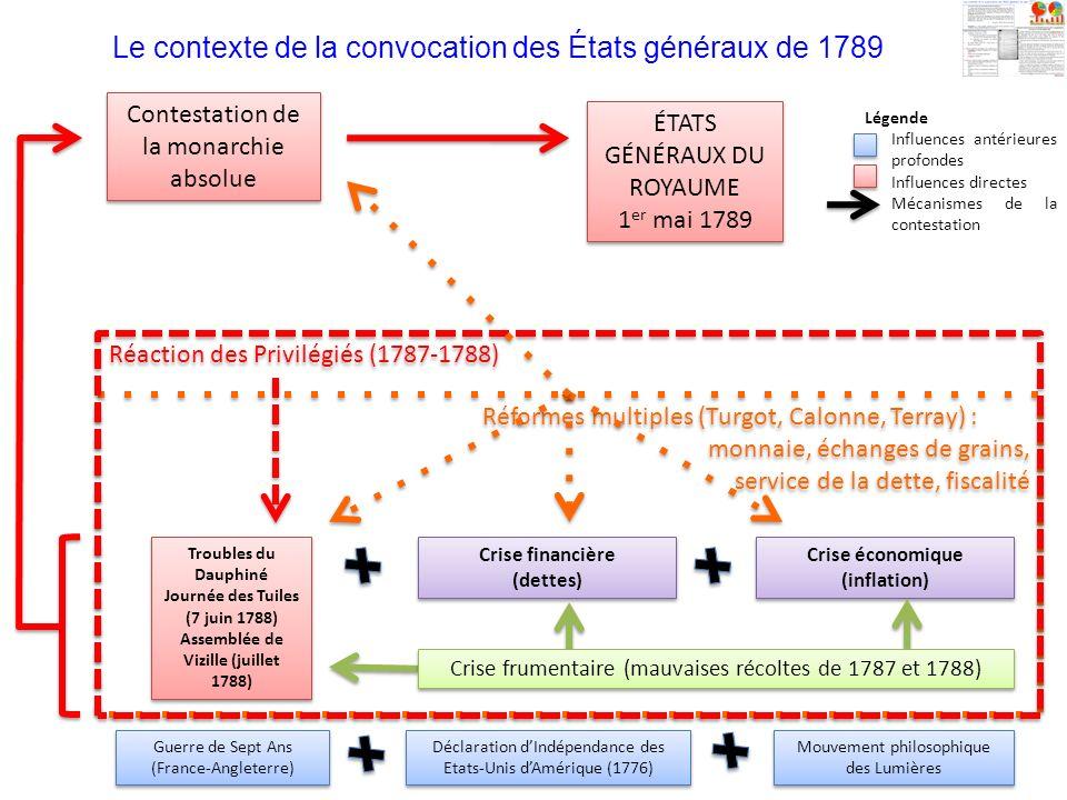 Le contexte de la convocation des États généraux de 1789 Crise financière (dettes) Crise financière (dettes) Crise économique (inflation) Troubles du