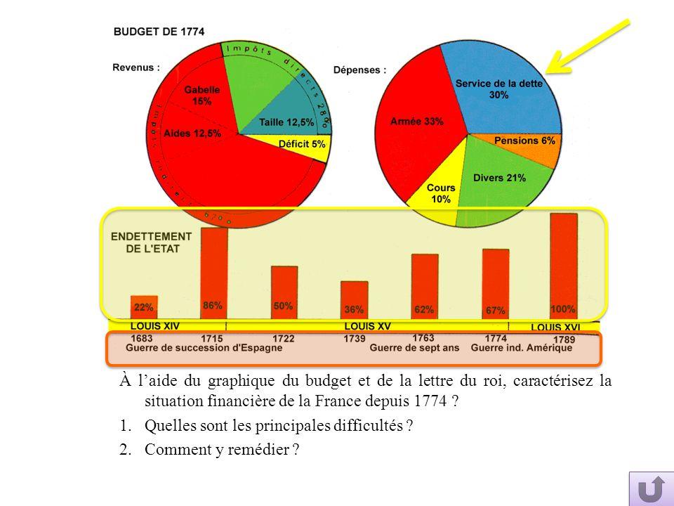 À laide du graphique du budget et de la lettre du roi, caractérisez la situation financière de la France depuis 1774 ? 1.Quelles sont les principales