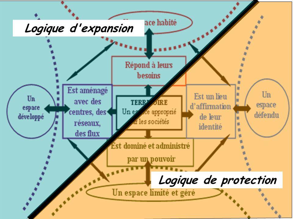 Logique d expansion Logique de protection