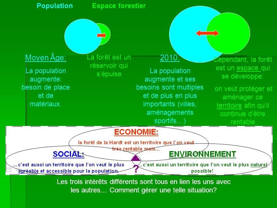 Moyen Âge: La population augmente: besoin de place et de matériaux. La forêt est un réservoir qui sépuise 2010: La population augmente et ses besoins