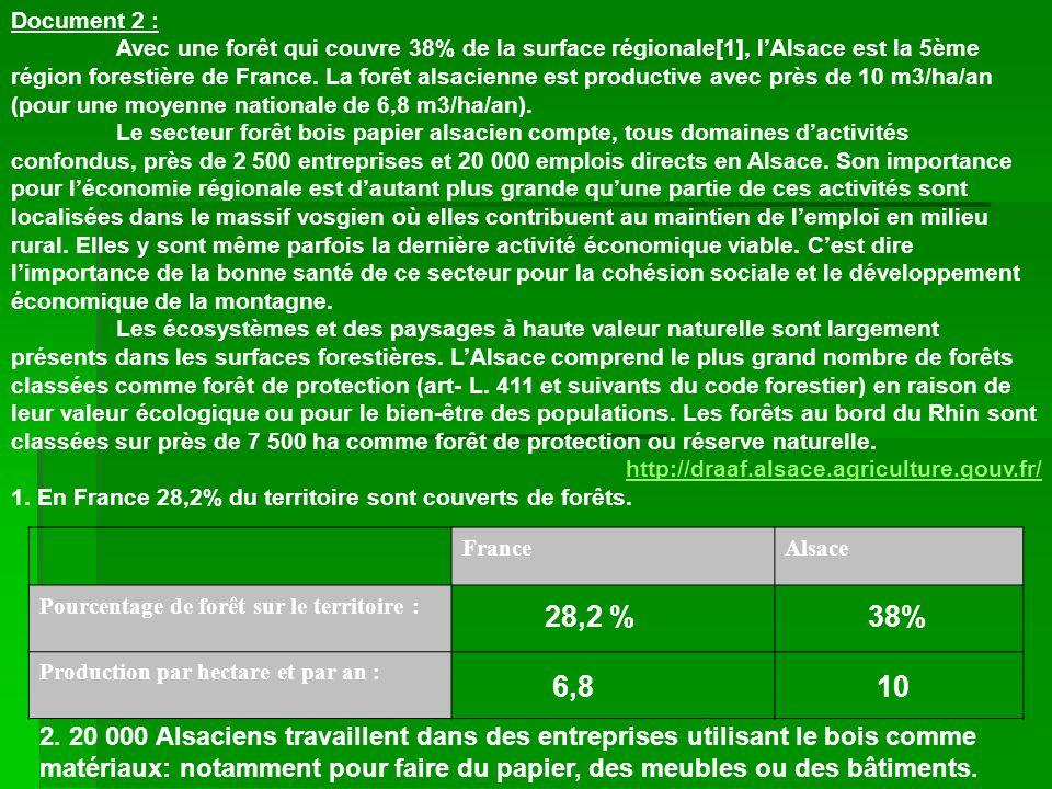 Document 2 : Avec une forêt qui couvre 38% de la surface régionale[1], lAlsace est la 5ème région forestière de France. La forêt alsacienne est produc