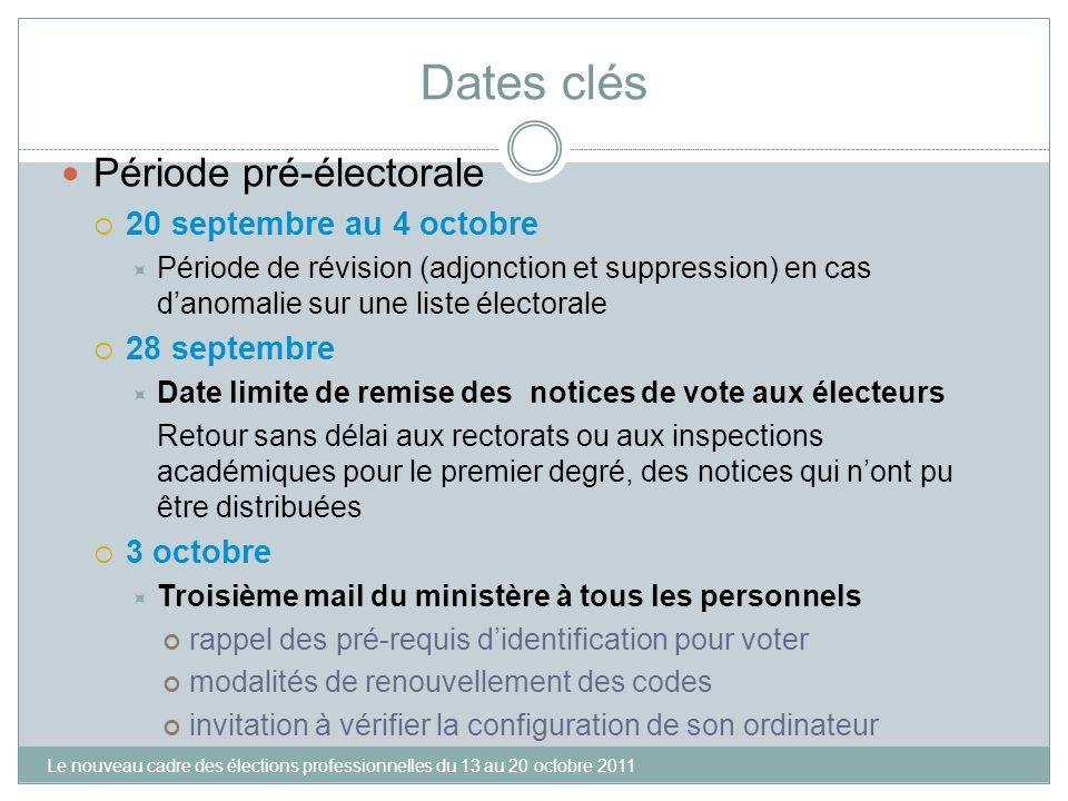 Dates clés Période pré-électorale 20 septembre au 4 octobre Période de révision (adjonction et suppression) en cas danomalie sur une liste électorale