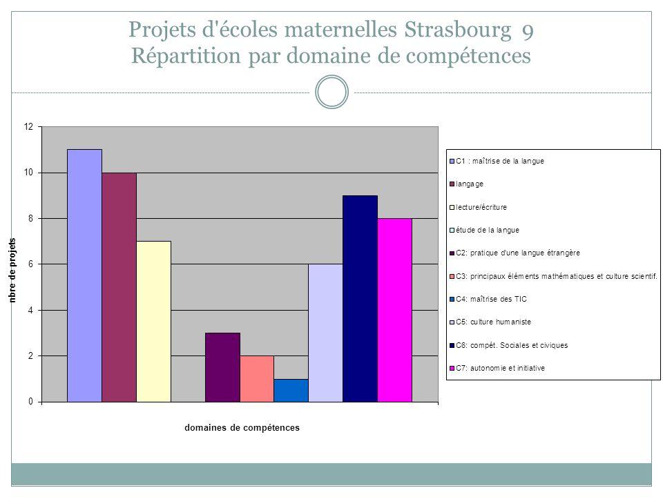 Projets d'écoles maternelles Strasbourg 9 Répartition par domaine de compétences