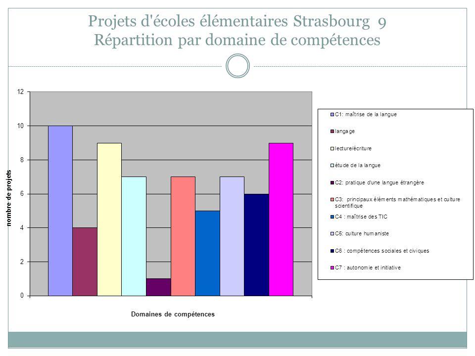 Projets d'écoles élémentaires Strasbourg 9 Répartition par domaine de compétences