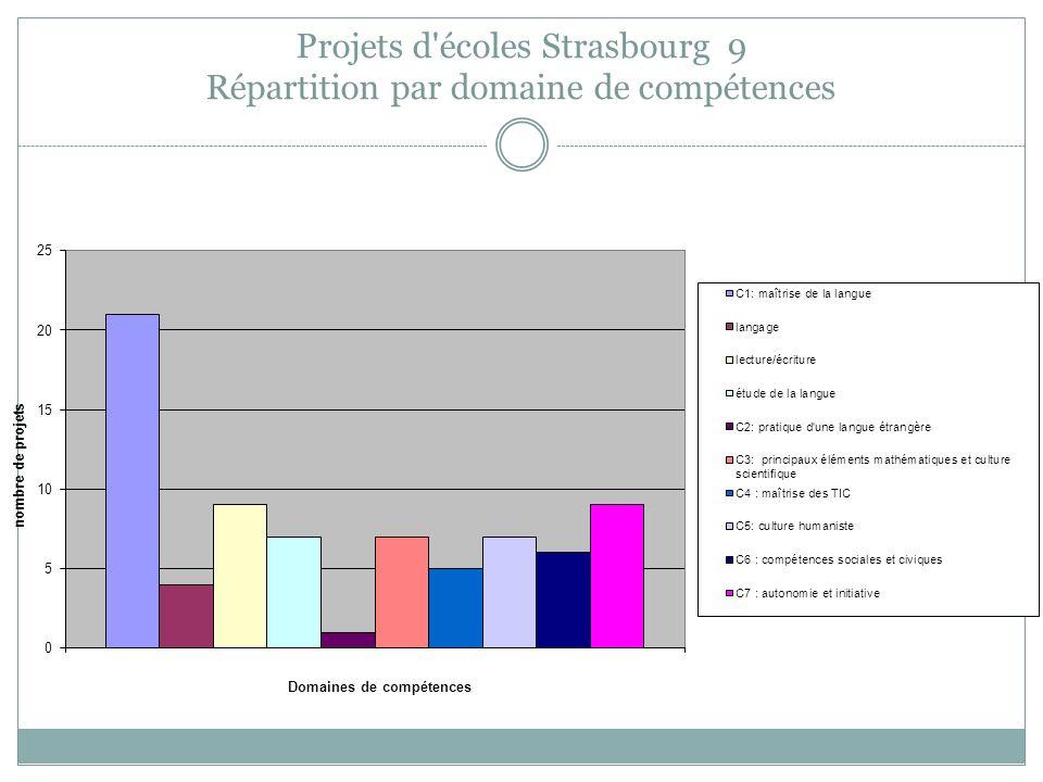 Projets d'écoles Strasbourg 9 Répartition par domaine de compétences