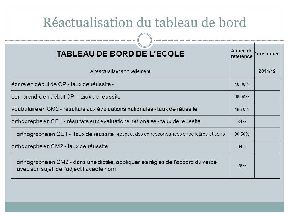 Réactualisation du tableau de bord TABLEAU DE BORD DE LECOLE Année de référence 1ère année A réactualiser annuellement 2011/12 écrire en début de CP -