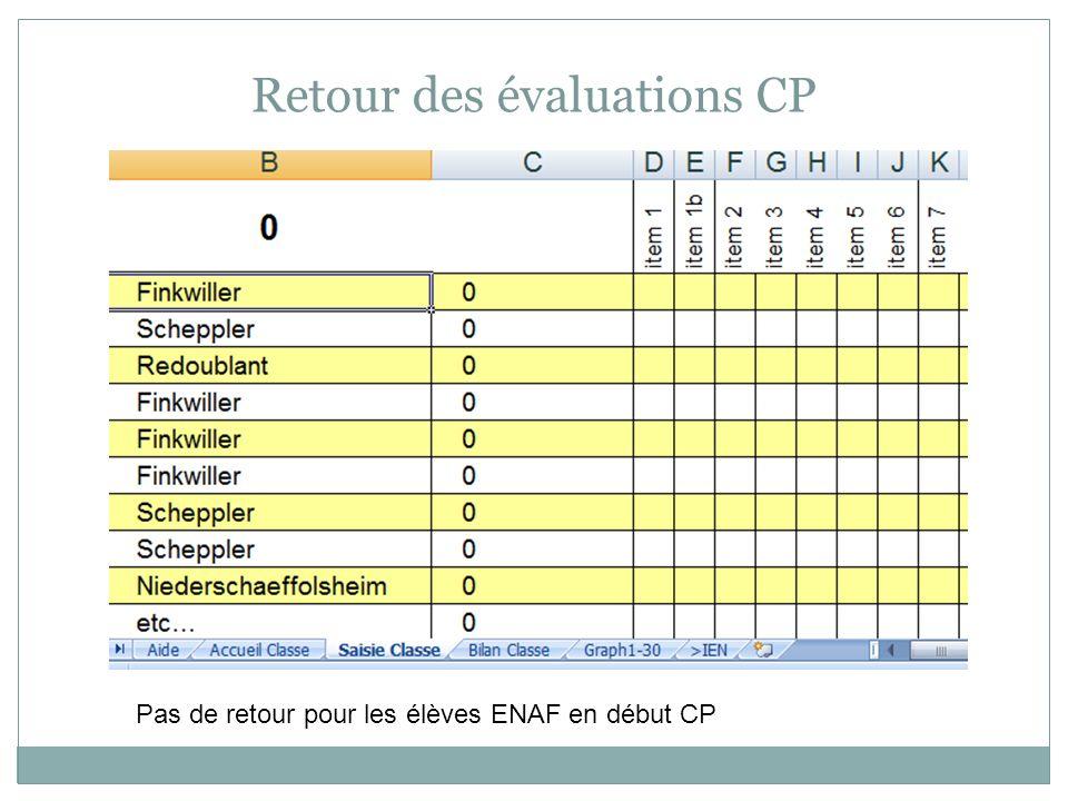 Retour des évaluations CP Pas de retour pour les élèves ENAF en début CP