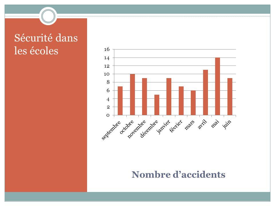 Nombre daccidents Sécurité dans les écoles