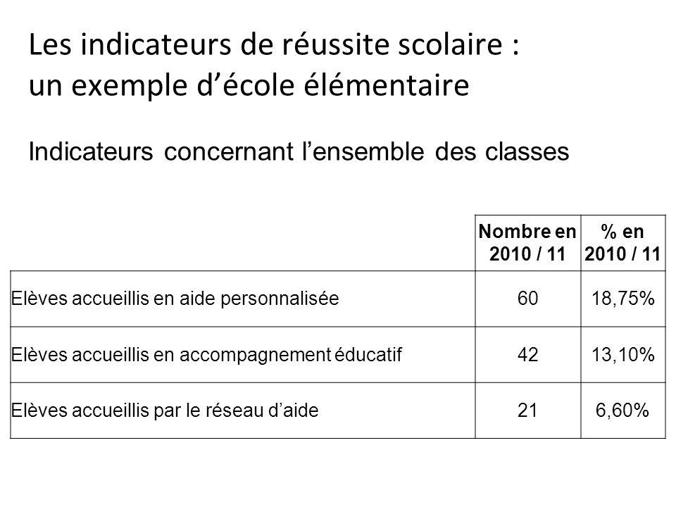 Nombre en 2010 / 11 % en 2010 / 11 Résultats des élèves de lécole à lévaluation CP de début de lannée (et écart à la moyenne départementale) : comprendre 75%(-2,3) correspondance oral - écrit 80,2% (-1) reconnaissance des mots 75% (-1,2) écrire 63,2% (-2,7) Résultats des élèves de lécole à lévaluation mi -CP (et écart à la moyenne départementale) : comprendre 69%(…) correspondance oral - écrit 78%(…) composantes sonores du langage 85%(…) lire à voix haute 64%(…) écrire 78%(…) Elèves bénéficiant dun PPRE après lévaluation mi-CP2843,75% Indicateurs concernant les classes de CP Exemple