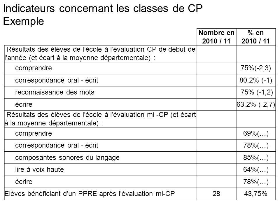 Indicateurs concernant les classes de CE1 Exemple Elèves de CE1 Evaluation nationale (mai 2010) : somme des élèves dont les acquis sont encore fragiles et des élèves dont les acquis ne sont pas suffisants : en français 26 40% (+14,3) en mathématiques 32 50% (+28,8) Elèves bénéficiant dun PPRE en français 25 39% des CE1 en mathématiques 32 50% des CE1 Elèves ayant validé le palier 1 en français 38 59,3% (-12,6) en mathématiques 32 50%(-23,9) Résultats des élèves de lécole à lévaluation CE1 (et écart à la moyenne de circonscription) : Vocabulaire 50% (-8) Orthographe 35% (-4) Ecrire 59% (-11) Calculs 39% (-11) Organisation et gestion de données 41% ( -16)