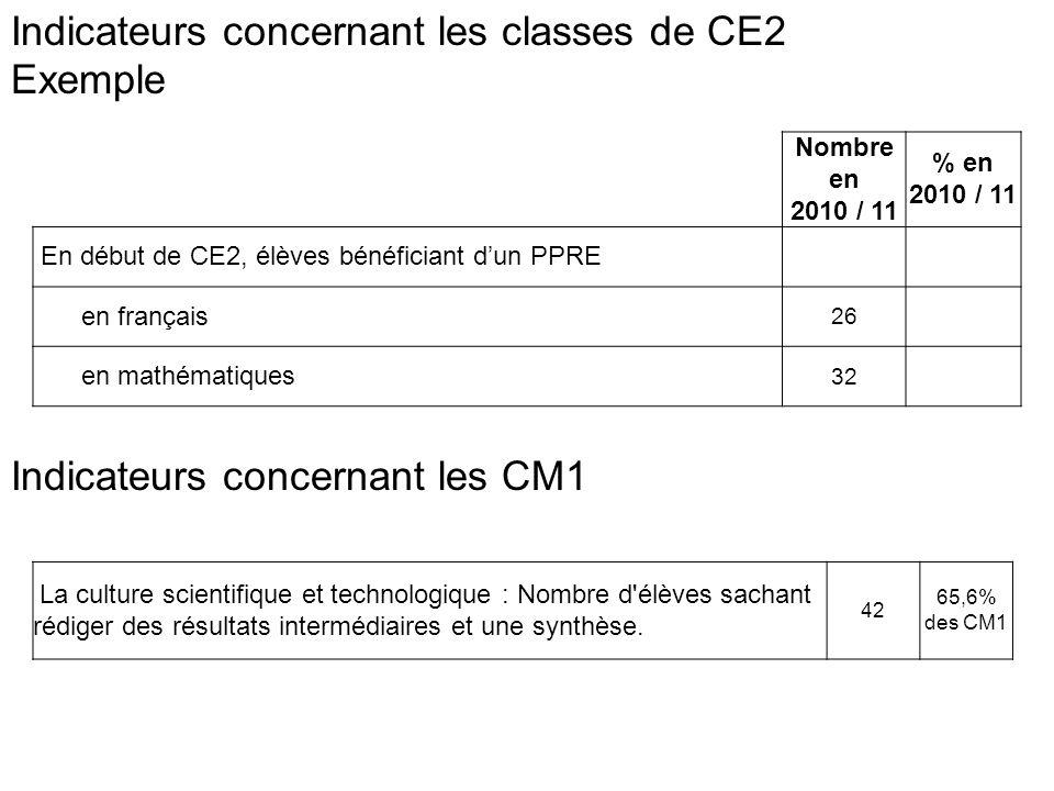 Indicateurs concernant les classes de CM2 Exemple Evaluation nationale: somme des élèves dont les acquis sont encore fragiles et des élèves dont les acquis ne sont pas suffisants en français 21 32% (+6,03) en mathématiques 24 38% (+7,9) Elèves bénéficiant dun PPRE en français 28 en mathématiques 31 Elèves ayant validé le palier 2 en français 45 70,3 (-12,6) en mathématiques 39 60,9%(-23,8) le B2i 62 96,80% niveau A1+ pour LV 54 85,00% Résultats des élèves de lécole à lévaluation CM2 (et écart à la moyenne de circonscription) : Lire 61% (…) Grammaire 34% (…) Orthographe 38% (…) Ecrire 42% (…) Calculs 62% (…) Organisation et gestion de données 37% (…)