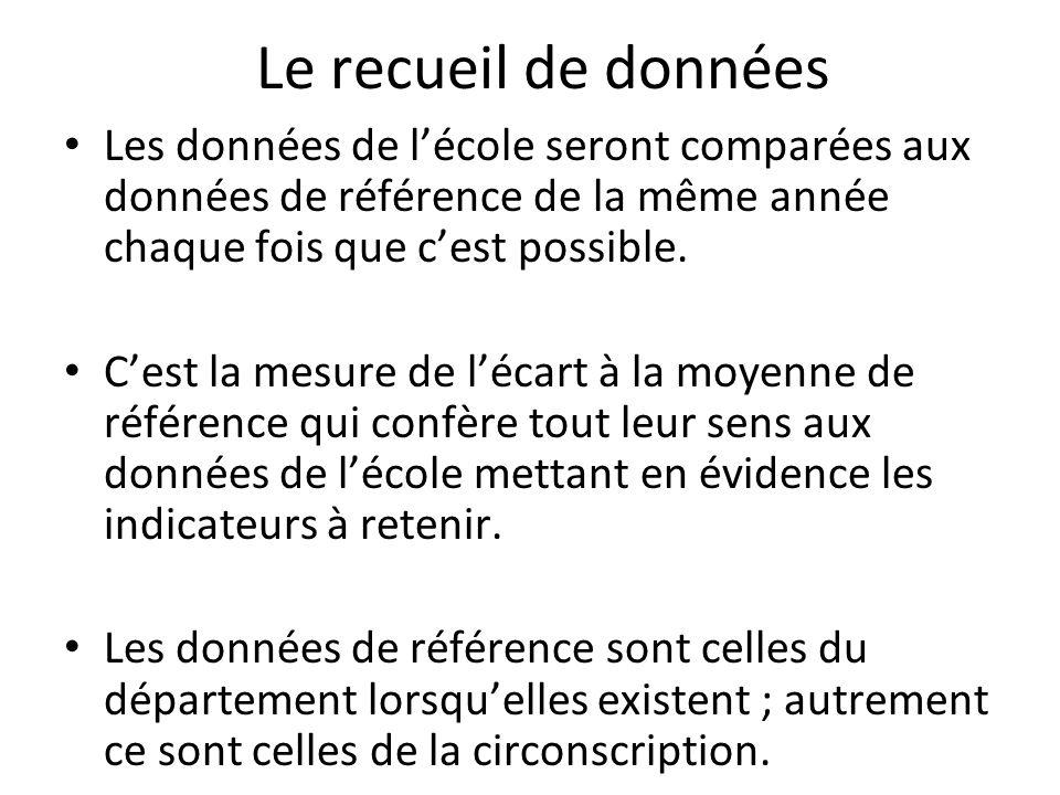 Les indicateurs de population: un exemple décole maternelle Nombre en 2010 / 11 % en 2010 / 11 CS favorisées A sur lensemble de la population de lécole 19,8%(-0,6) CS favorisées B sur lensemble de la population de lécole 14,4%(0) CS moyennes sur lensemble de la population de lécole 30%(+0,8) CS défavorisées sur lensemble de la population de lécole 38%(+2) Enfants nouvellement arrivés en France (12 derniers mois) 94,50% Enfants dont le français nest pas la langue usuelle 4020%