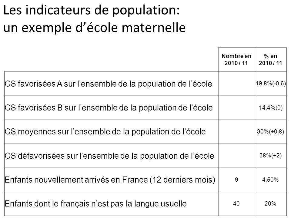 Les indicateurs de population : un exemple décole élémentaire Nombre en 2010 / 11 % en 2010 / 11 CS favorisées A sur lensemble de la population de lécole 19,8%(-0,6) CS favorisées B sur lensemble de la population de lécole 14,4%(0) CS moyennes sur lensemble de la population de lécole 30%(+0,8) CS défavorisées sur lensemble de la population de lécole 38%(+2) Enfants nouvellement arrivés en France (12 derniers mois) 94,50% Enfants dont le français nest pas la langue usuelle 4020%