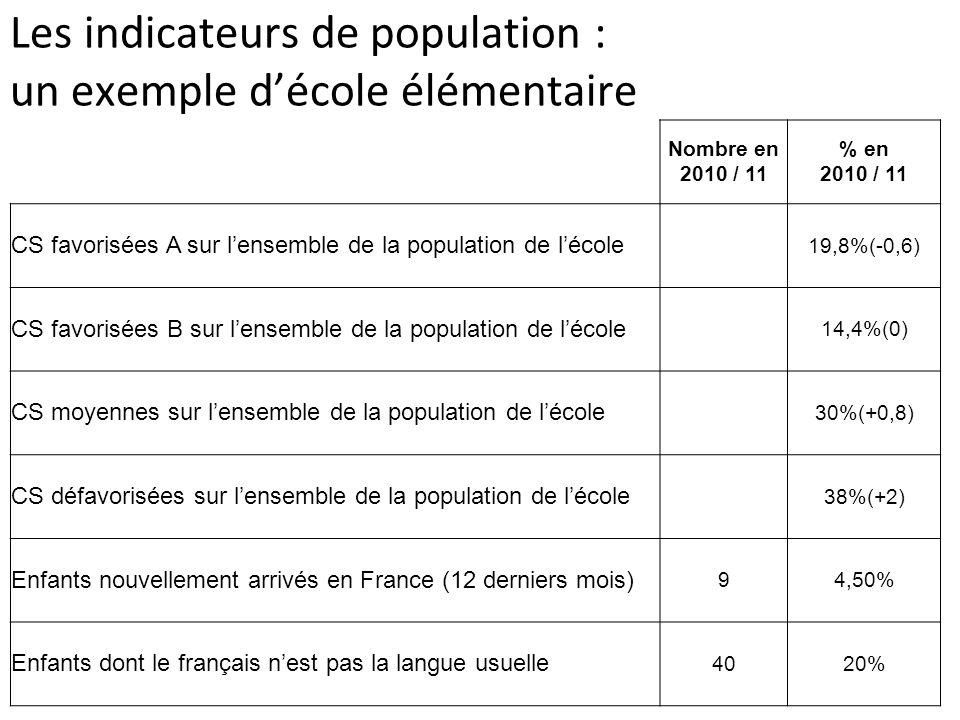 Les indicateurs de population Pour ajouter des indicateurs spécifiques à lécole : Un indicateur de population est une variable statistiquement mesurable et significative pour suivre lévolution du contexte de lécole.