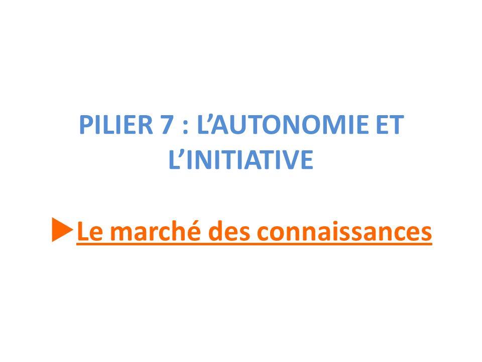 PILIER 7 : LAUTONOMIE ET LINITIATIVE Le marché des connaissances
