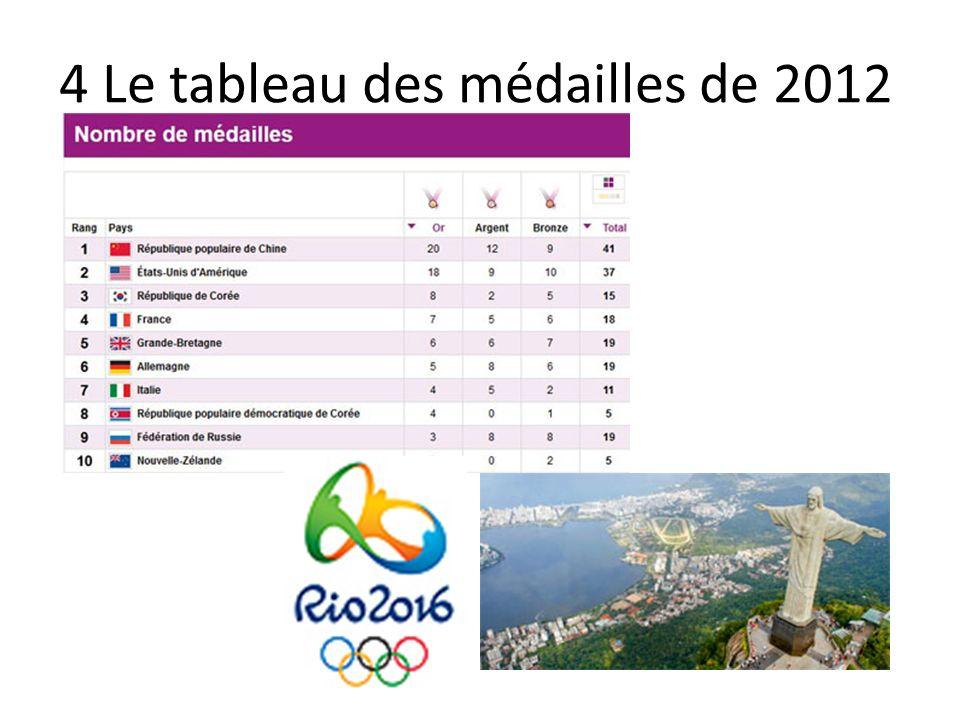 4 Le tableau des médailles de 2012