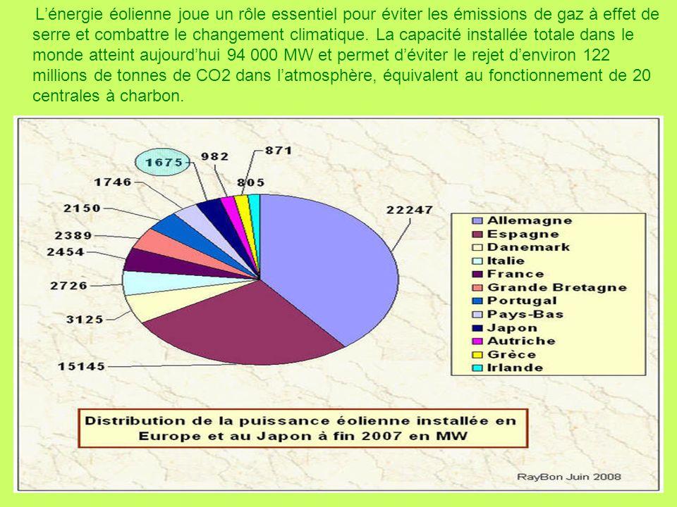 Lénergie éolienne joue un rôle essentiel pour éviter les émissions de gaz à effet de serre et combattre le changement climatique.