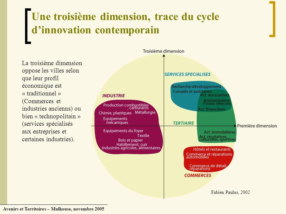 Avenirs et Territoires – Mulhouse, novembre 2005 Une troisième dimension, trace du cycle dinnovation contemporain Fabien Paulus, 2002 La troisième dim