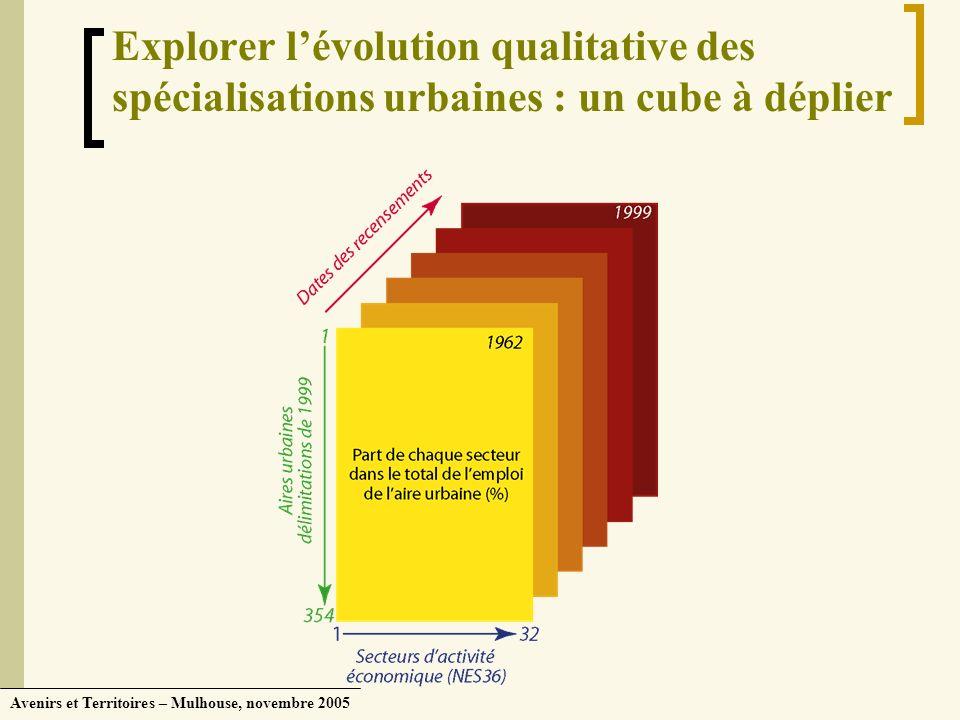 Avenirs et Territoires – Mulhouse, novembre 2005 Explorer lévolution qualitative des spécialisations urbaines : un cube à déplier