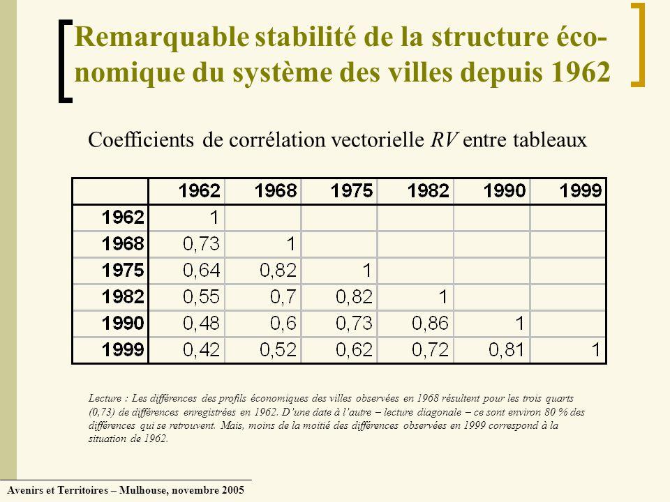 Avenirs et Territoires – Mulhouse, novembre 2005 Remarquable stabilité de la structure éco- nomique du système des villes depuis 1962 Coefficients de