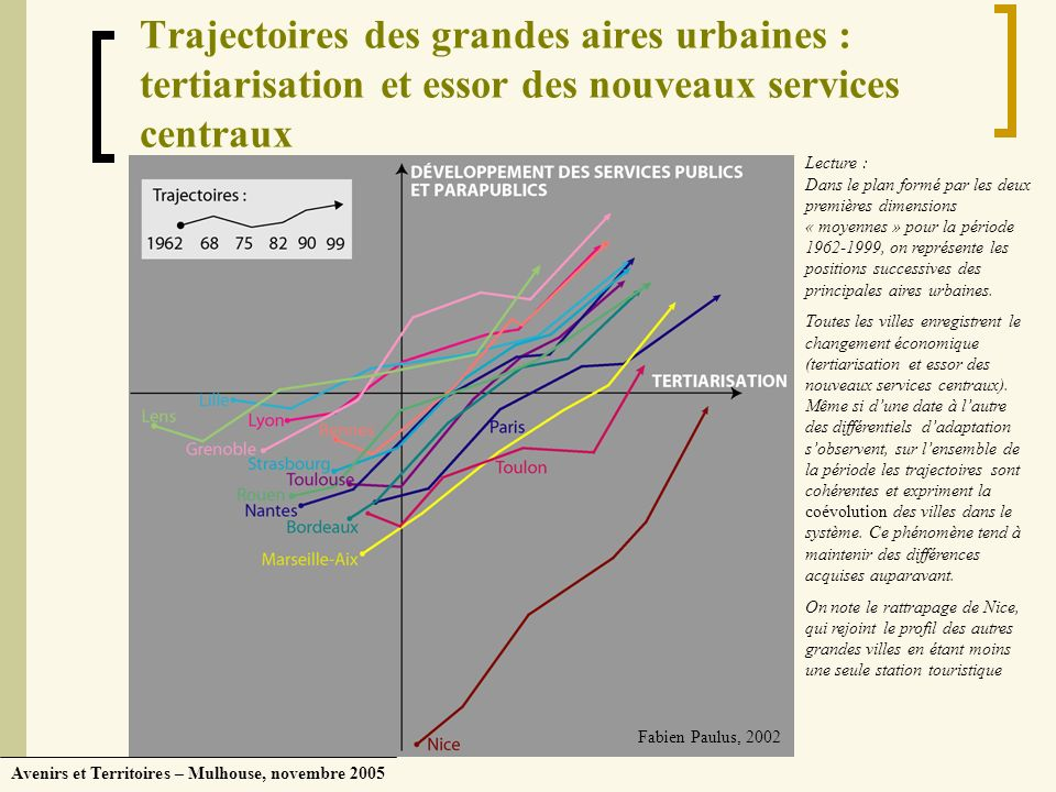 Avenirs et Territoires – Mulhouse, novembre 2005 Trajectoires des grandes aires urbaines : tertiarisation et essor des nouveaux services centraux Lect