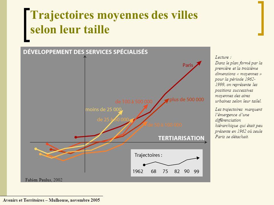 Avenirs et Territoires – Mulhouse, novembre 2005 Trajectoires moyennes des villes selon leur taille Lecture : Dans le plan formé par la première et la