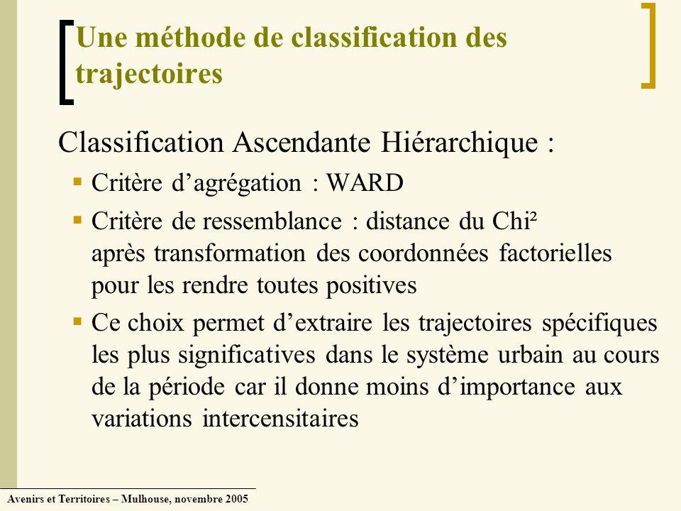 Avenirs et Territoires – Mulhouse, novembre 2005 Une méthode de classification des trajectoires Classification Ascendante Hiérarchique : Critère dagré