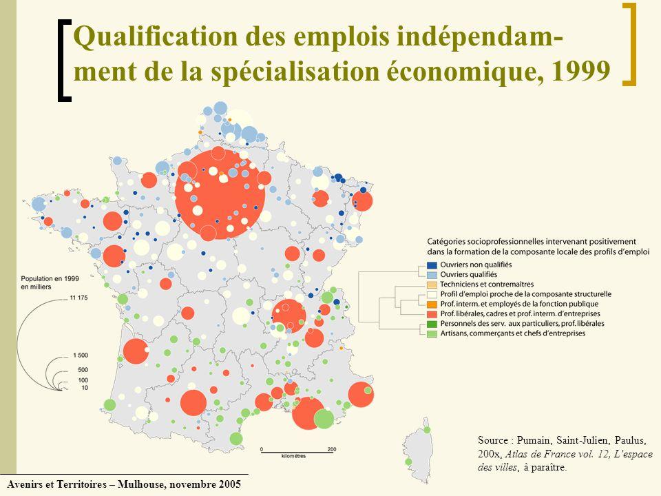 Avenirs et Territoires – Mulhouse, novembre 2005 Qualification des emplois indépendam- ment de la spécialisation économique, 1999 Source : Pumain, Sai
