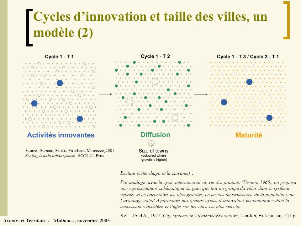 Avenirs et Territoires – Mulhouse, novembre 2005 Cycles dinnovation et taille des villes, un modèle (2) Lecture (cette diapo et la suivante) : Par ana