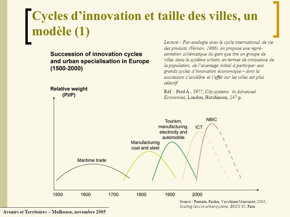 Avenirs et Territoires – Mulhouse, novembre 2005 Cycles dinnovation et taille des villes, un modèle (1) Source : Pumain, Paulus, Vacchiani-Marcuzzo, 2