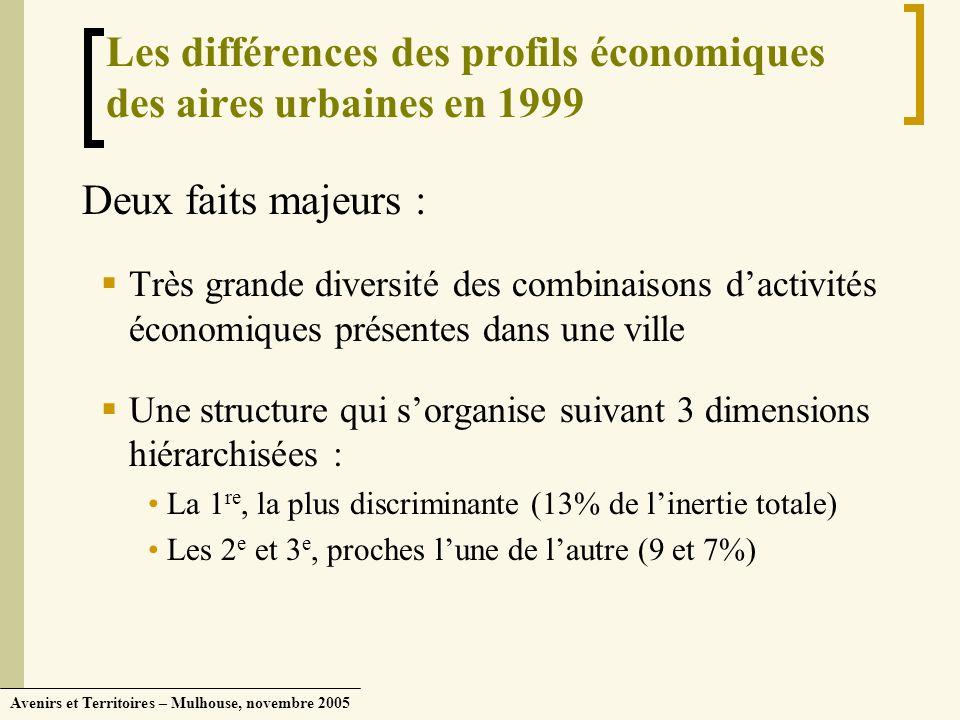 Avenirs et Territoires – Mulhouse, novembre 2005 Les différences des profils économiques des aires urbaines en 1999 Deux faits majeurs : Très grande d
